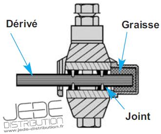 Connecteur bt de d rivation 35 10 perforation d 39 isolant - Cable electrique 16mm2 ...